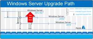 Windows Server Upgrade Path